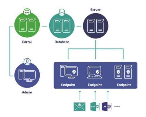 VCS-aJiant - Lá chắn thép ngăn chặn, xử lý, điều tra tấn công mạng